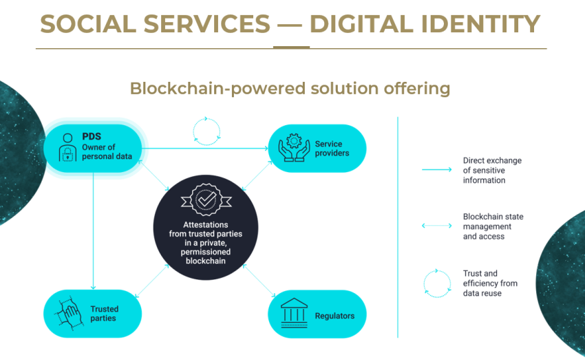 Digital identity with blockchain