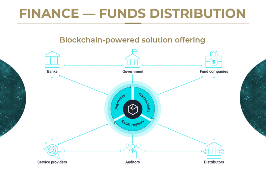 finance and blockchain opportunities