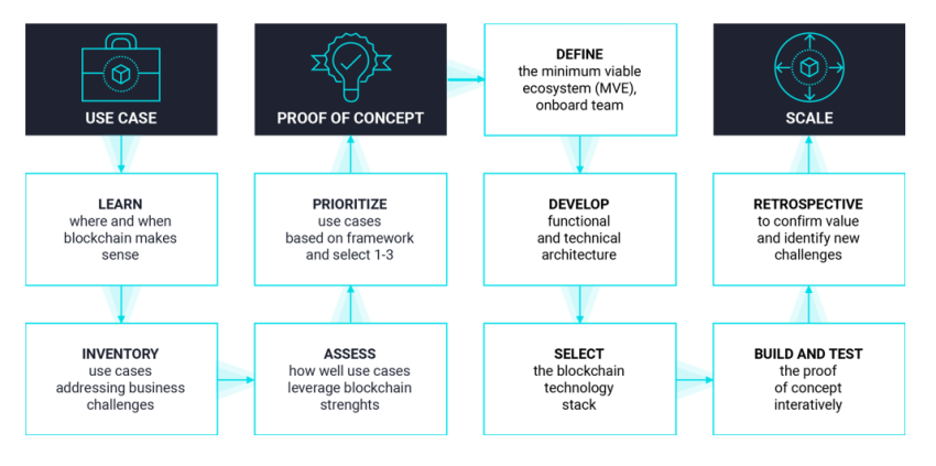 OpenLedger process