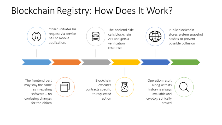 Land registry via blokchain