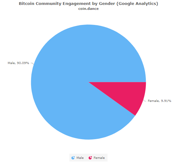 bitcoin-community-by-gender